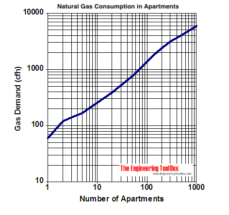 natural gas demand diagram multiple dwellings - cfh