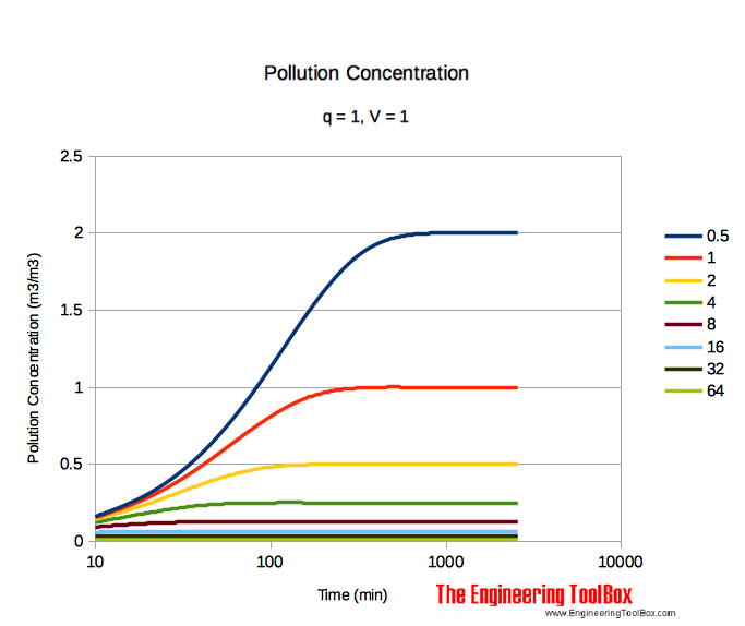 pollution concentration in room