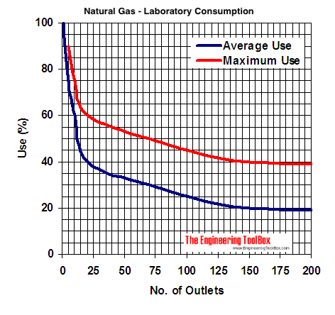 natural gas laboratory demand diagram