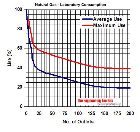 natural gas laboratory demand diagram