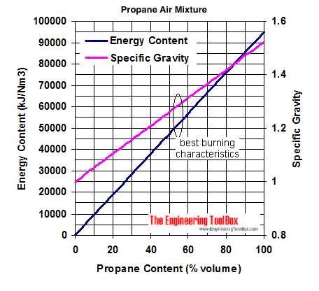 propane air mixture energy content specific gravity diagram