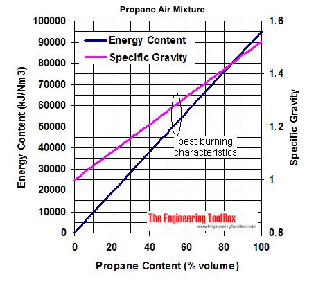 propane air mixture energy content specific gravity diagram