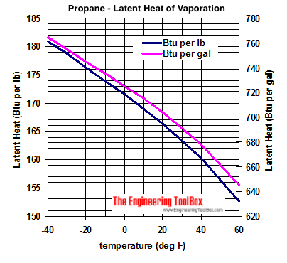 propane latent hrat of vaporization diagram