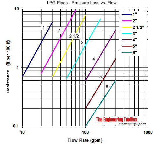 LPG pipeline - pressure drop diagram