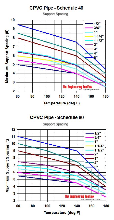 CPVC pipes, temperature and maximum support spacing diagram