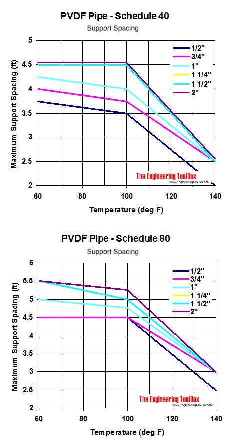 PVDF pipes, temperature and maximum support spacing diagram
