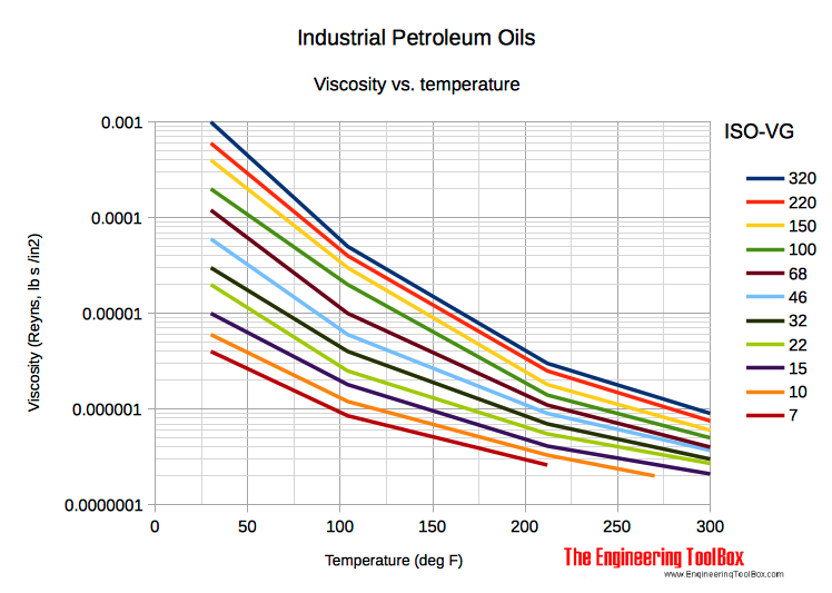 Lubricants - Iso-vg temperature absolute viscosity diagram