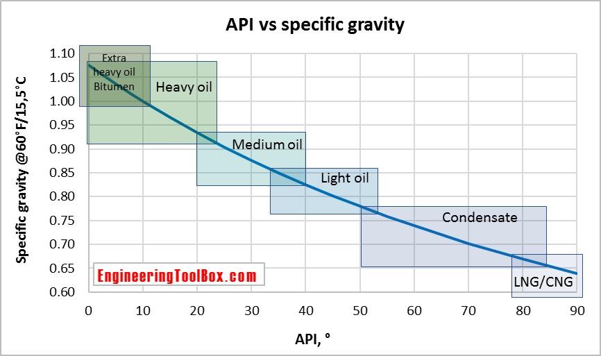 API_gravity