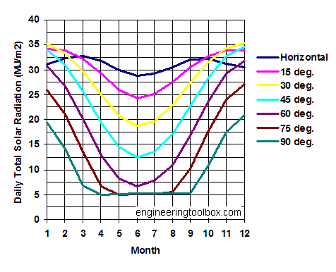 solar radiation diagram - surfaces 0 deg North