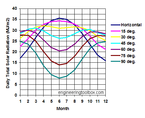 solar radiation diagram - surfaces 30 deg North