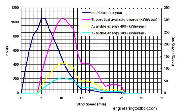 wind speed frequency distribution diagram