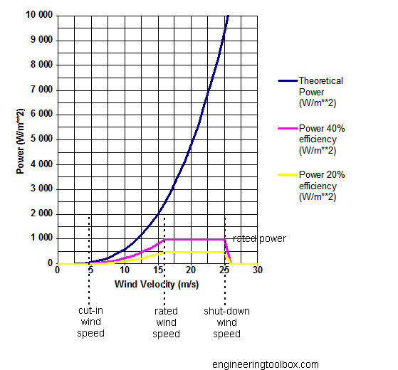 wind speed power curve