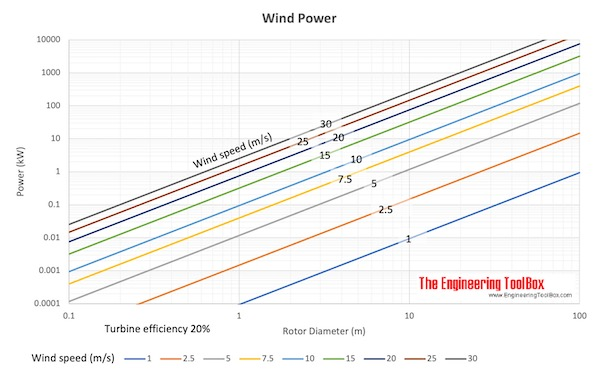wind power - rotor diameter and wind speed
