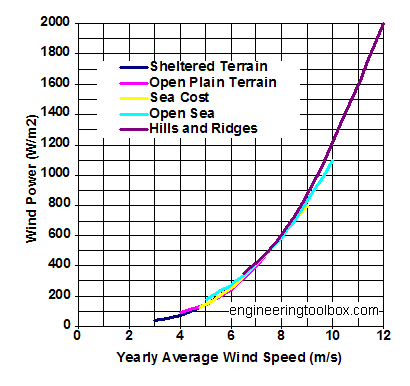 wind resources - yearly average wind velocity and terrain - diagram