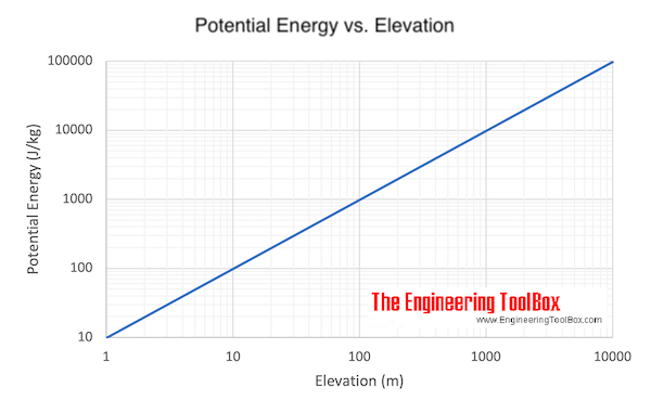 Elevation and potential energy