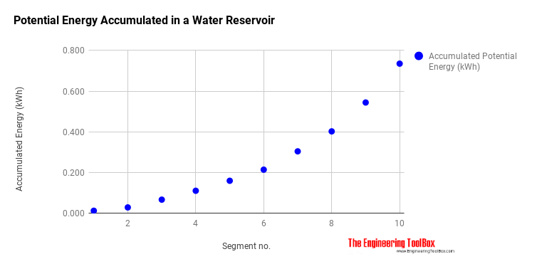 Potential energy accumulated in a water reservoir - hydro power