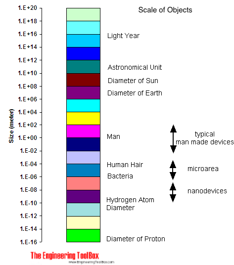 Scale of objects diagram