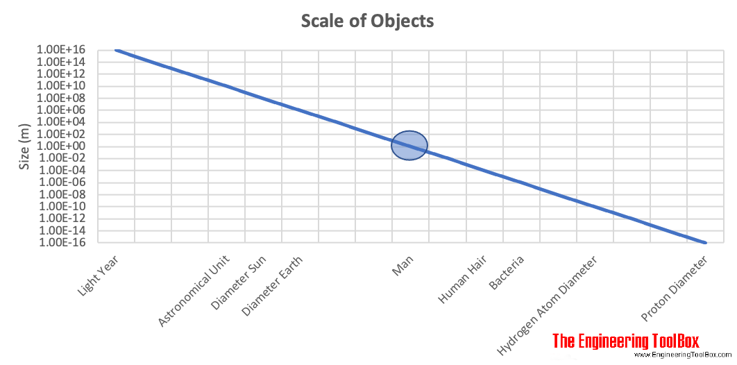 Scale of Objects chart