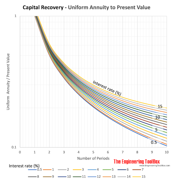 uniform series capital recovery diagram