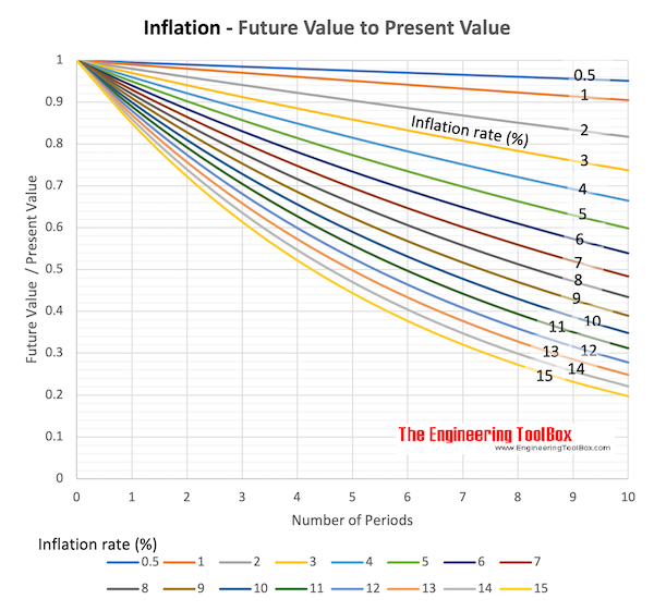 Inflation - Future Value vs. Present Value and Inflation rate chart