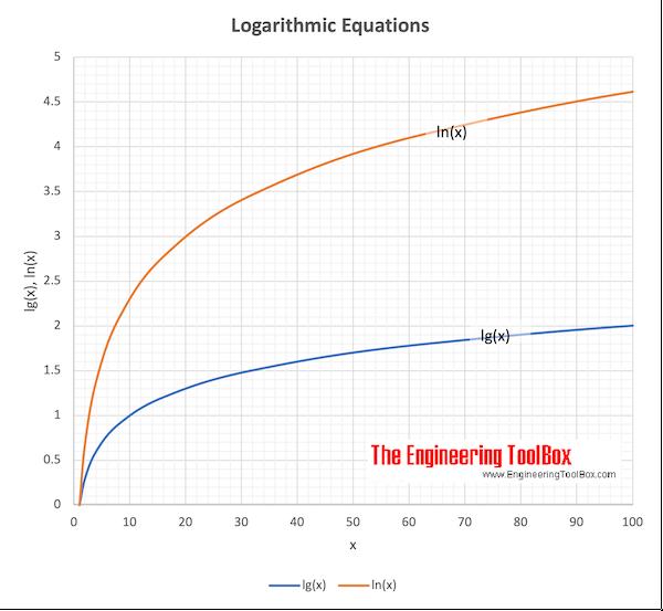 Logarithmic equations log and ln graph