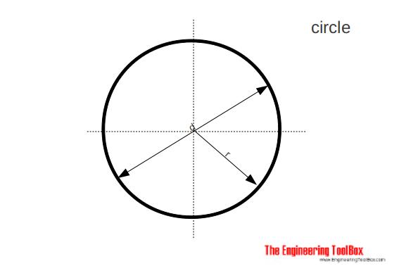 Crcle - area
