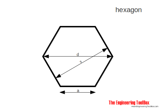Hexagon - area, diameter
