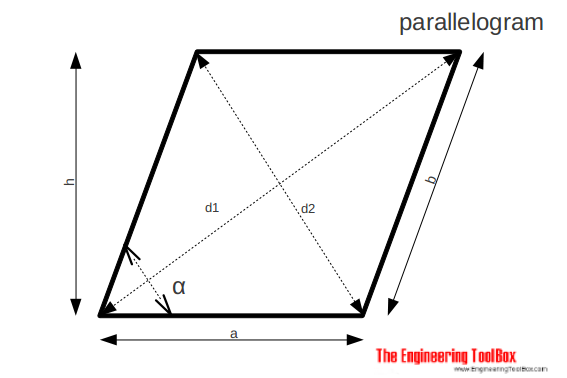 Parallelogram - area and diagonals