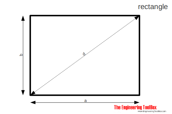 Rectangle - area, diagonal