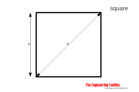 Square - area, side, diagonal