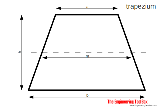 Trapezium - trapezoid - area, height