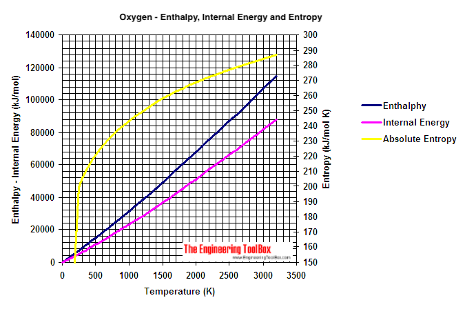 oxygen ideal gas properties - enthalpy, entropy and internal energy