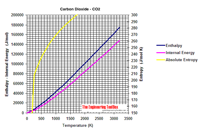 carbon dioxide enthalpy, entropy and internal energy diagram