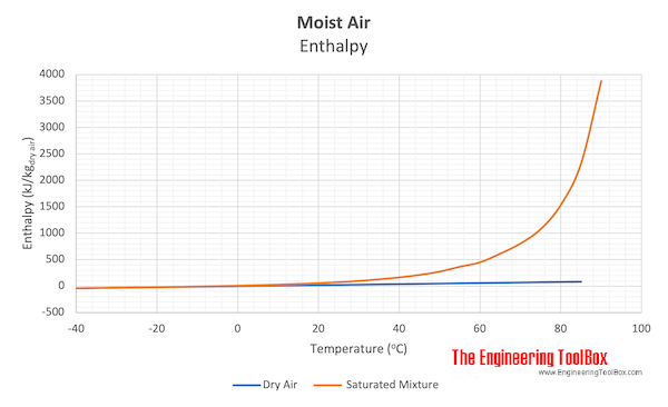 Moist air enthalpy - dry and saturated air mixture