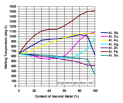 Aluminum (Al) alloys - melting points diagram