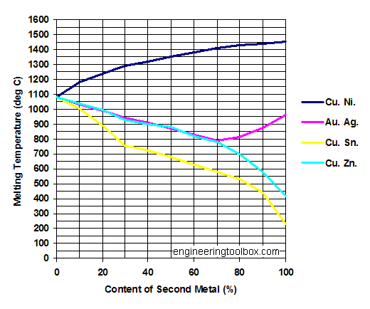 Copper (Cu) alloys - melting points diagram