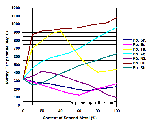 Lead (Pb) alloys - melting points diagram