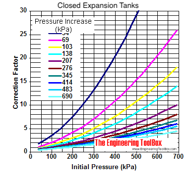 Closed expansion tanks - sizing diagram in kPa