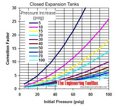 watts expansion tank installation instructions