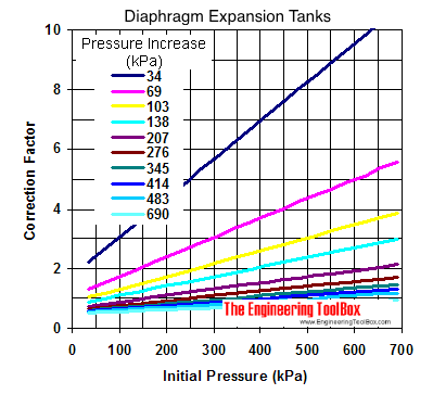 Diaphragm expansion tanks - sizing diagram in kPa