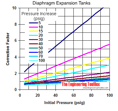 Diaphragm expansion tanks - sizing diagram in psig