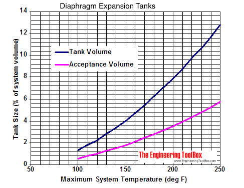 Diaphragm expansion tanks - sizing diagram in fahrenheit