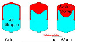 Diaphragm expansion tank
