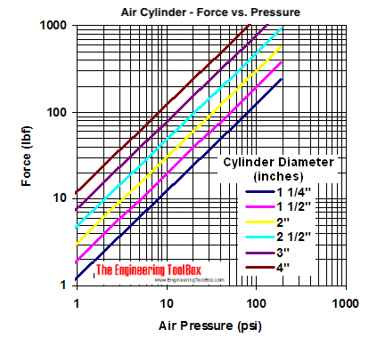 Pneumatic air cylinder - acting force vs. pressure diagram - psi