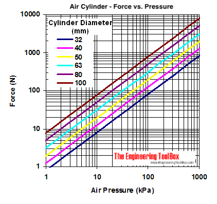 Pneumatic air cylinder - acting force vs. pressure diagram - kPa