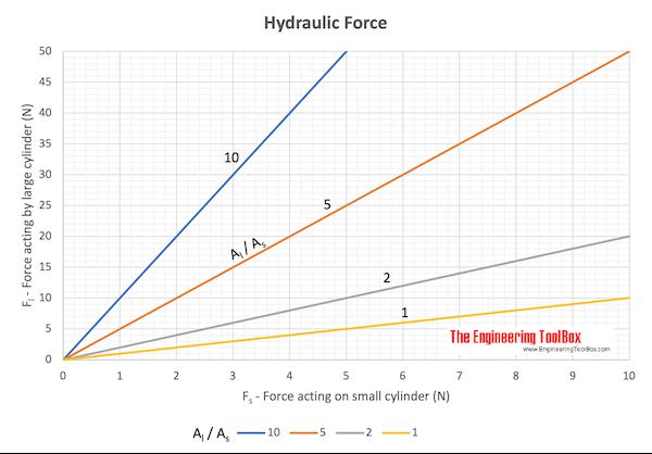 Hydraulic force chart