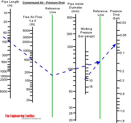 Pressure drop in compressed air pipe lines nomograph diagram