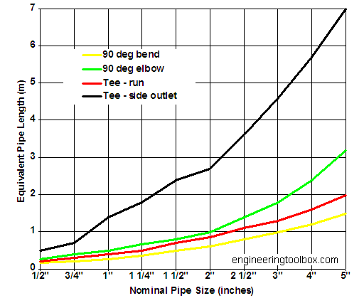 compressed air pressure drop equivalent pipe length fittings
