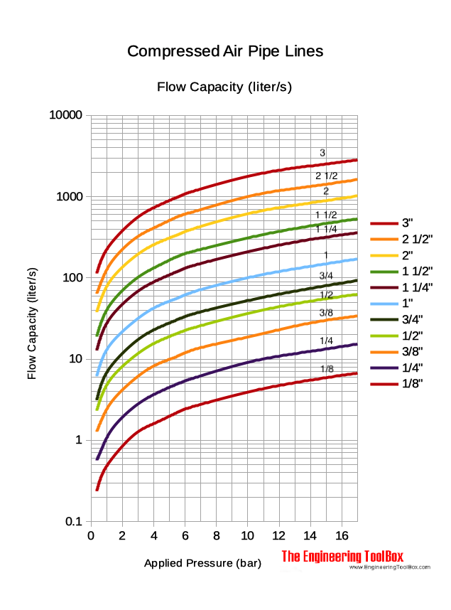 Compressed Air Pipe Line Capacity