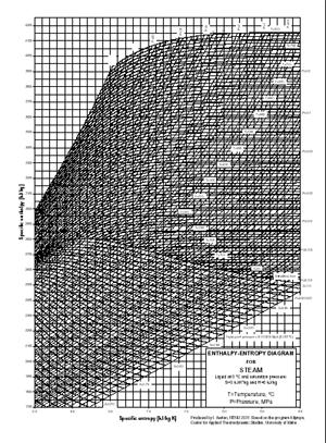 steam enthalpy and entropy diagram : entropy diagram - findchart.co